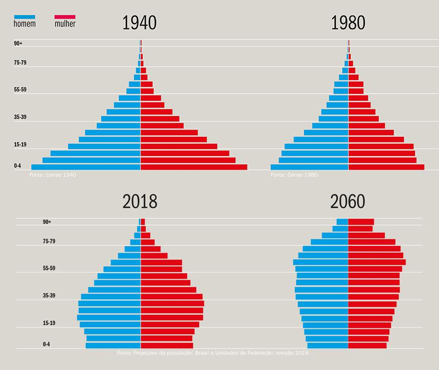 Gráfico - A imagem mostra a projeção da inversão da pirâmide etária brasileira entre 1940 e 2060.