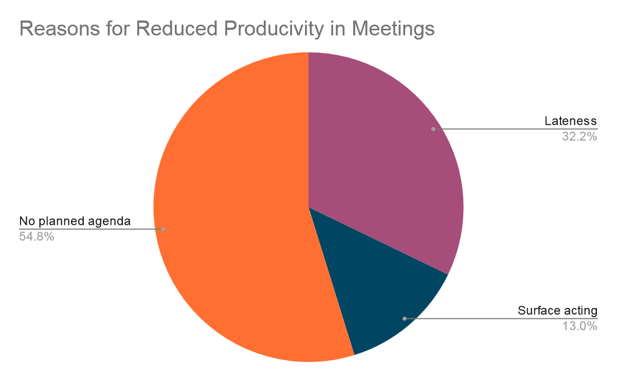Reasons for reduced productivity in meetings; SwipedOn