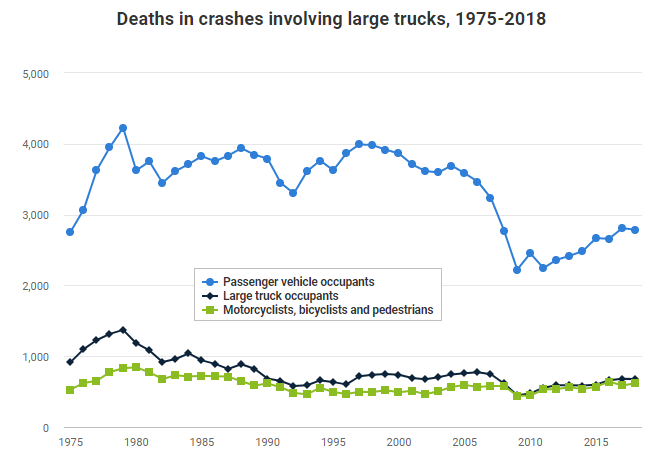 Deaths on truck accident graph