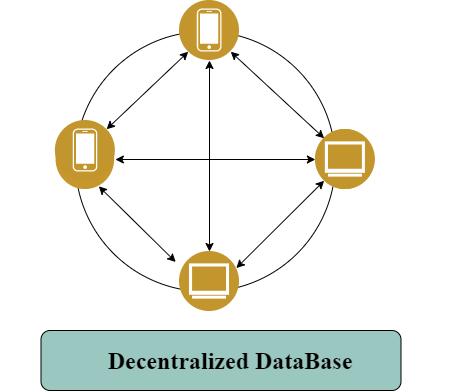 decentralized database