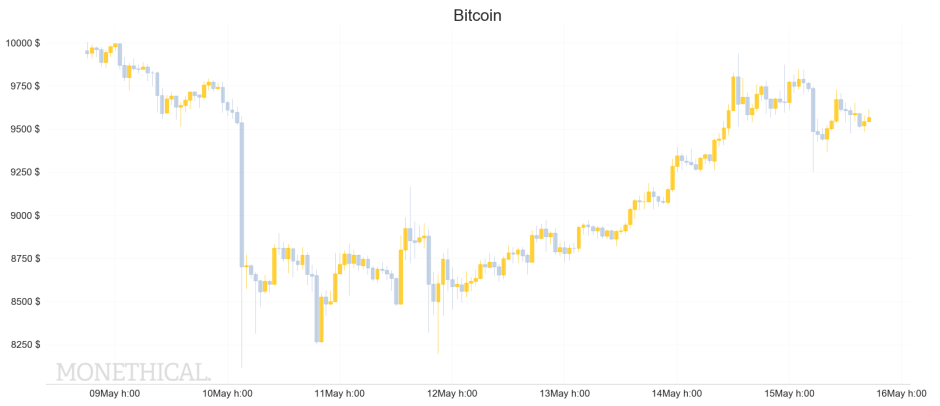 Bitcoin price graph May 15