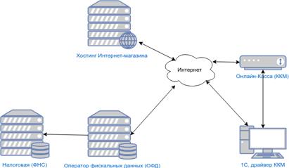 Схема обмена данными в интернет-магазине