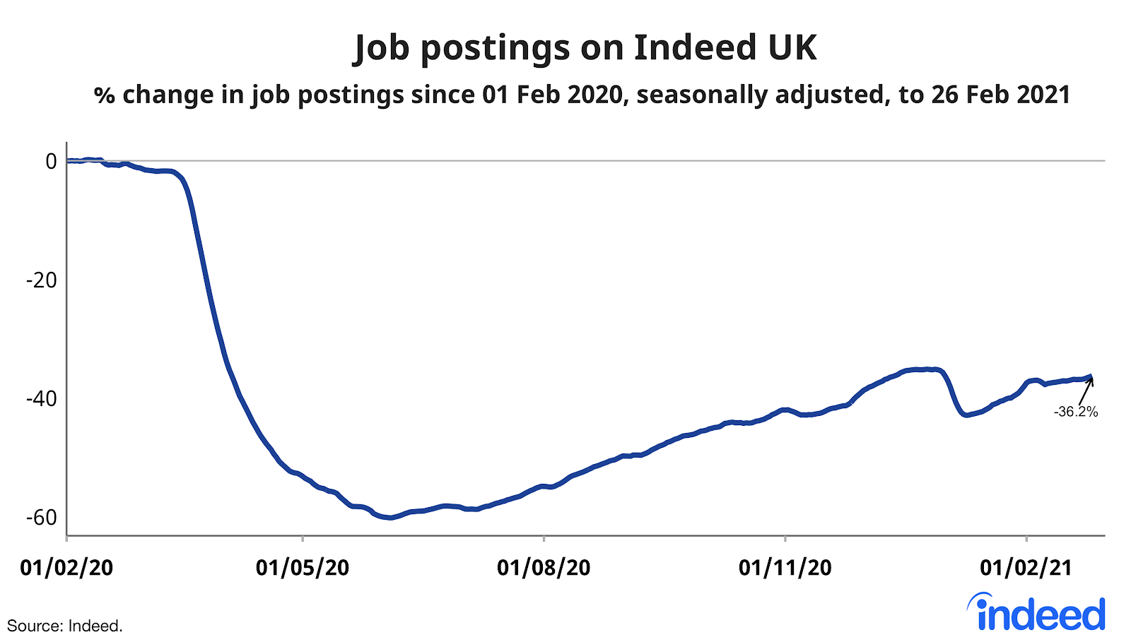 line graph showing job openings on Indeed UK
