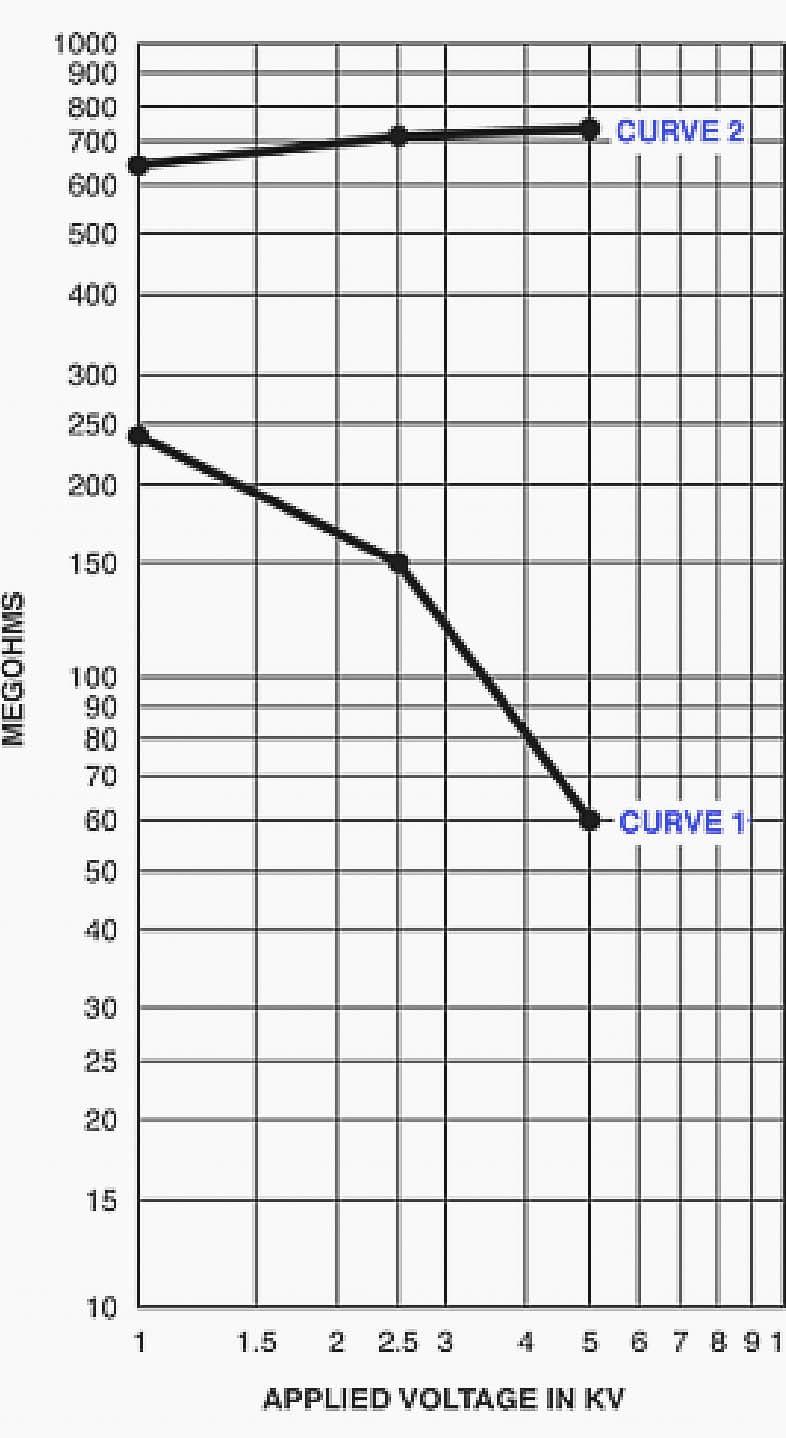 Pruebe las curvas por el método de voltaje escalonado, comparando los resultados con un buen y mal aislamiento