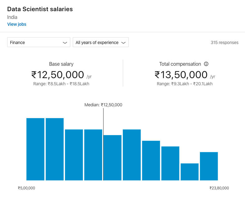 Data-Scientist-Salary-2