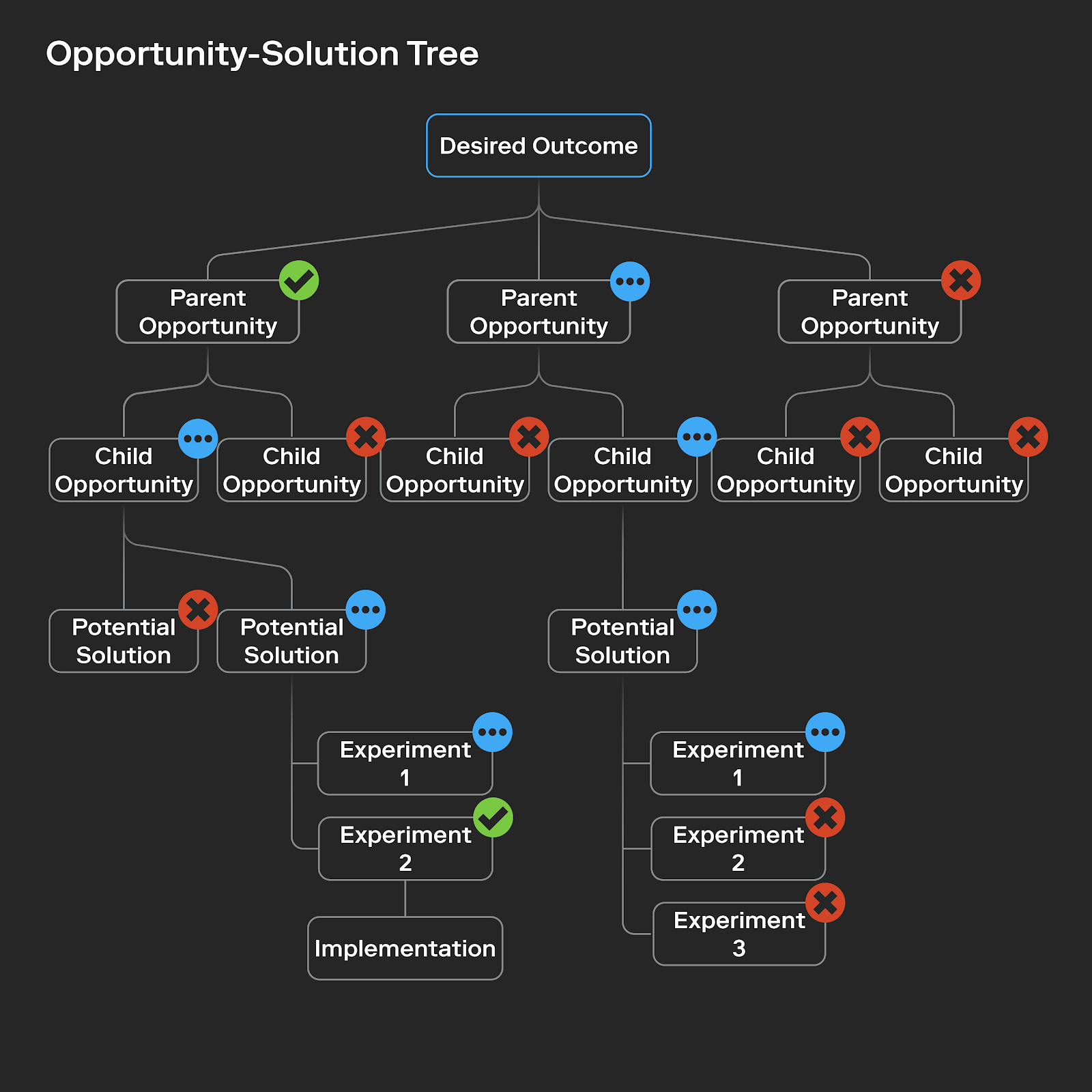 illustration of an example opportunity-solution tree