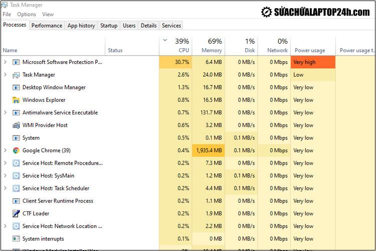 Kiểm tra mức tiêu tốn tài nguyên trên Task Manager
