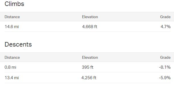 Hoogte, afstand en stijgingspercentage ridewithgps route