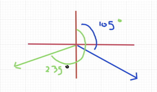 Diagram of given information on a cartesian plane Two directions are labelled using the bearings of 105 degrees and 235 degrees.