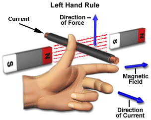 C:\Users\sys\Desktop\electric diagrams\fleming's left hand rule.png
