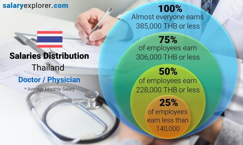 Doctor / Physician Average Salaries in Thailand 2021 - The Complete Guide