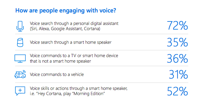 Statistics About People's Engagement with Voice Recognition Software