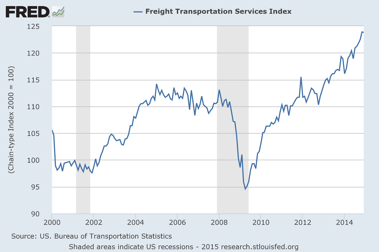 Freigh Transportation Index 100.png