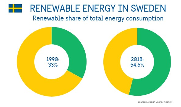 Renewable Energy in Sweden