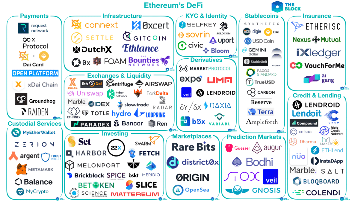 Various DeFi applications on the Ethereum network
