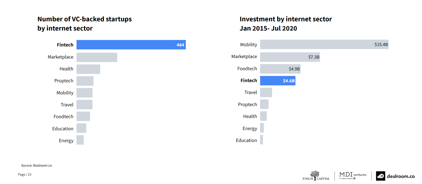 Venture capital investment in Southeast Asia by category, Source- The Future of Fintech in Southeast Asia, Dealroom, Finch Capital and MDI Ventures, Sept 20
