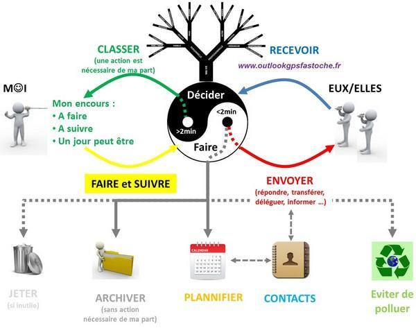 http://www.conseilsmarketing.com/wp-content/uploads/2014/06/process-gestion-productivite.jpg