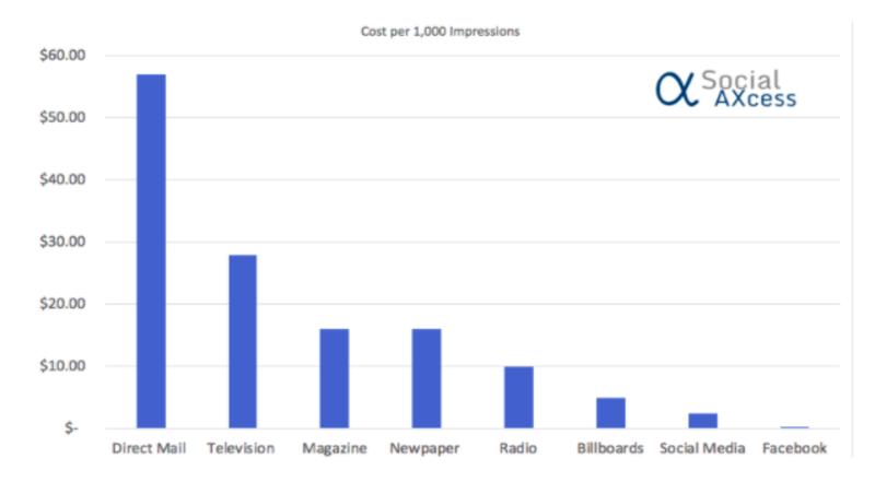 Gráfico de campañas de marketing