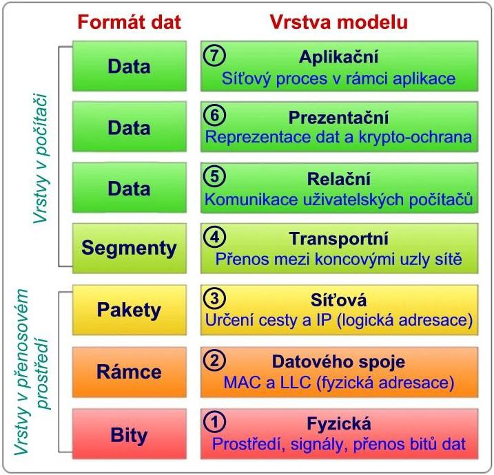 Vrstvy modelu OSI-č_x.jpg