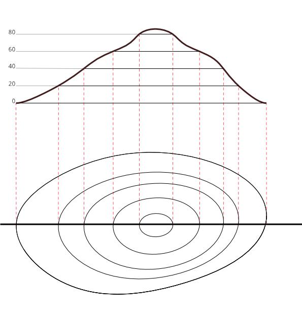 Gráfico representativo de um desnível em terreno
