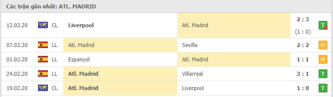 Thành tích các trận đấu gần đây của  Atletico Madrid