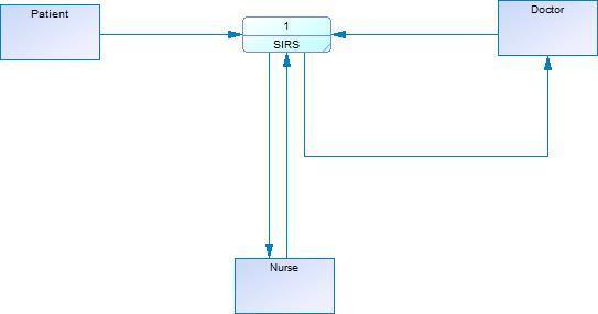 E:\File\Tugas\SMT 5\APSI C\dfdLevel0.jpg