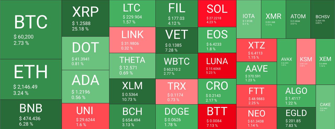 Visão geral do mercado de criptomoedas. Fonte: QuantifyCrypto.