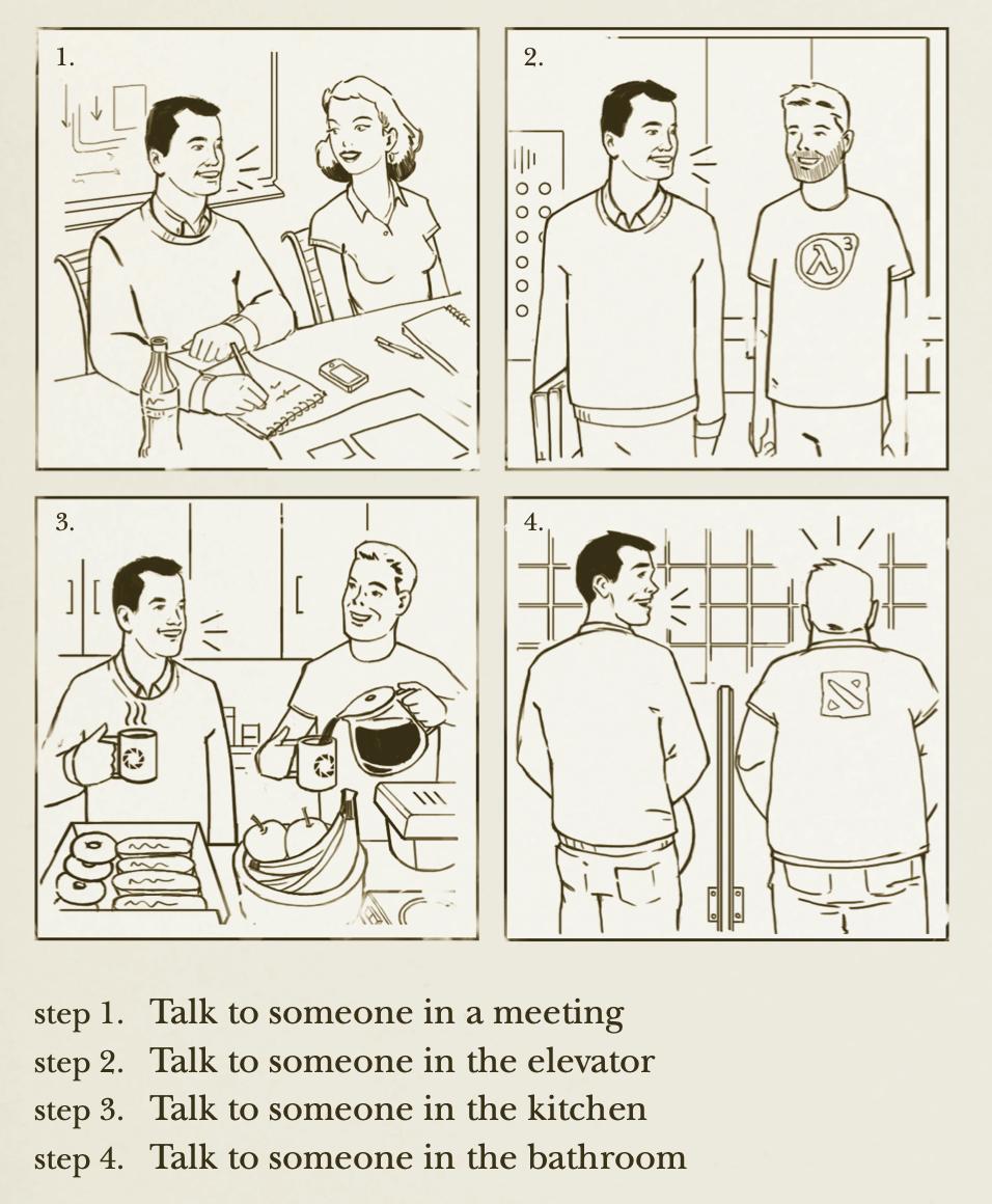 Reden, reden, reden - Kommunikations als Schmiermittel zur Selbstorganisation - © Valve Handbook for New Employees