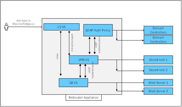 My Home Netscaler Lab: Netscale Unified Gateway - Getting