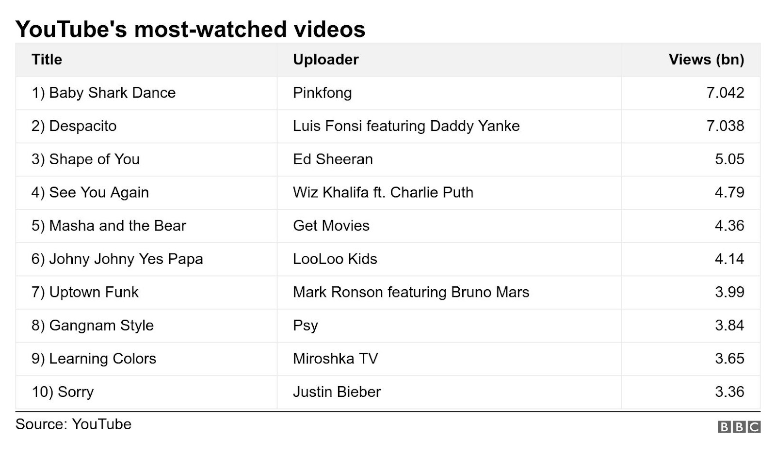 YouTube's most-watched videos. .  .