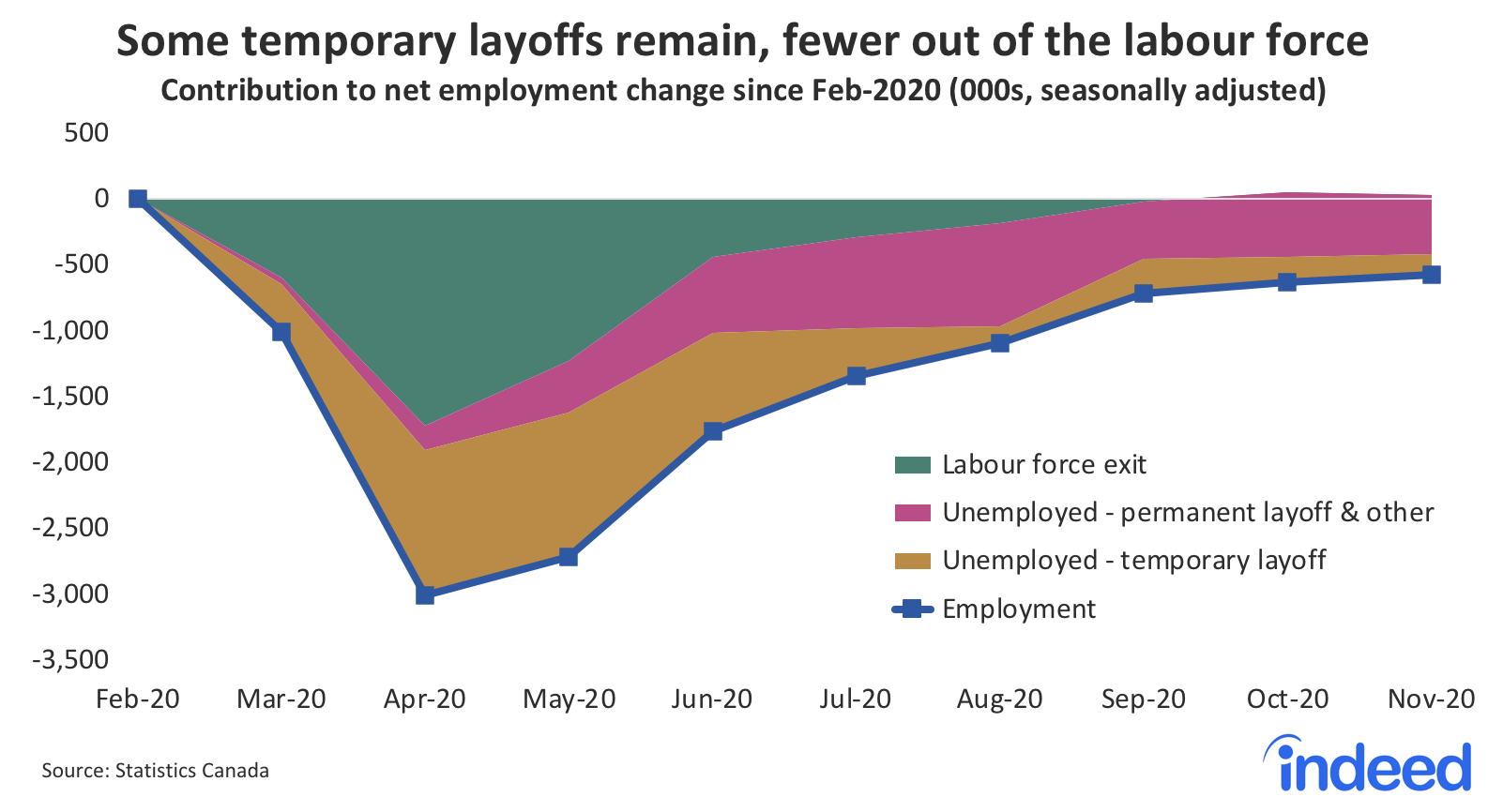 Line graph showing some temporary layoffs remain, but fewer out of the labor force