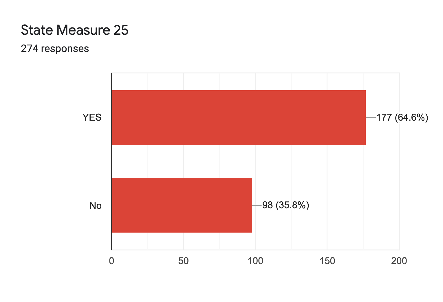Forms response chart. Question title: State Measure 25. Number of responses: 274 responses.
