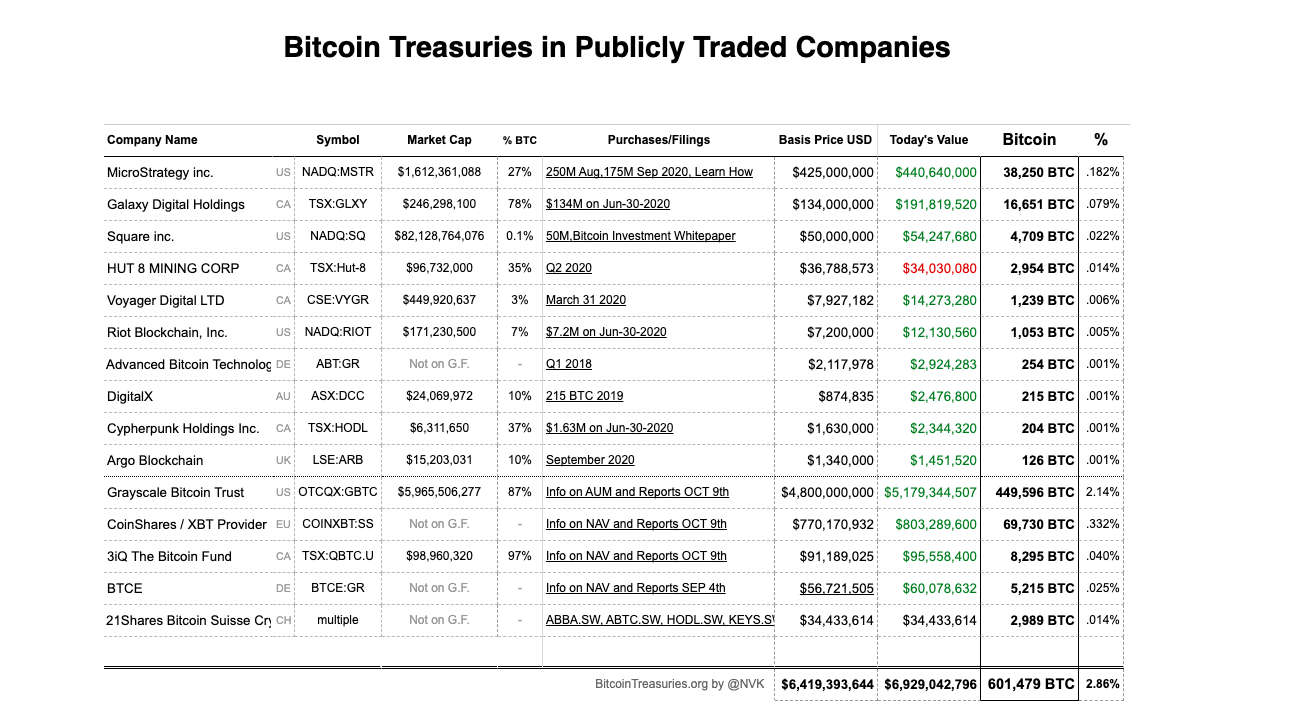 List of publicly-listed firms with Bitcoin holdings