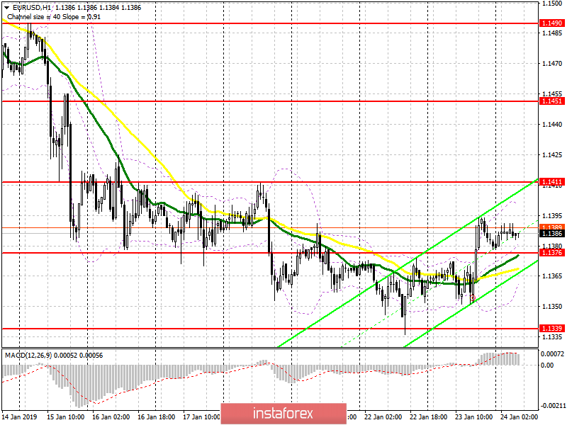 InstaForex Analytics: EUR/USD: plan for the European session on January 24. Euro buyers pulled the market to their side