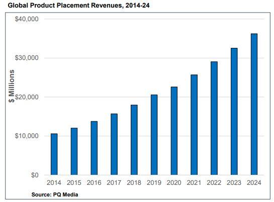 Il grafico mostra che il product placement è un business che cresce dal 2014 (in cui valeva 10'000 $) e che raggiungerà secondo le stime almeno 32'000 $ entro il 2024. Fonte: PQ Media