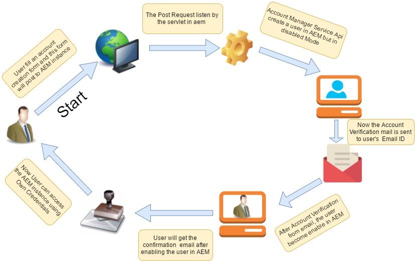 AccountCreation (1).jpg
