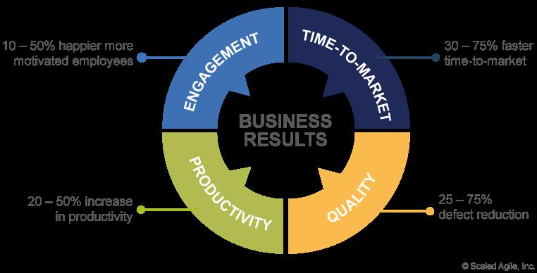 SAFe Methodology Tutorial: What is Scaled Agile Framework