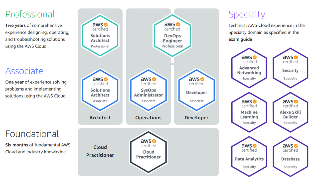 Amazon Web Services: Certifications Levels