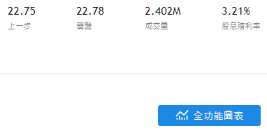 國泰00701股價