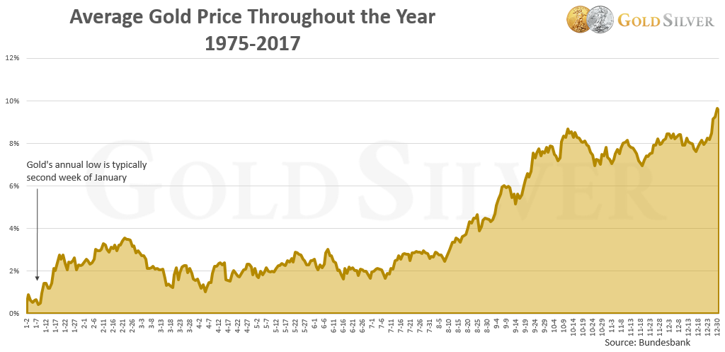 You Can See That On Average Gold Tends To Surge During The First Months Of Year Price Cools Down Through Spring And Summer