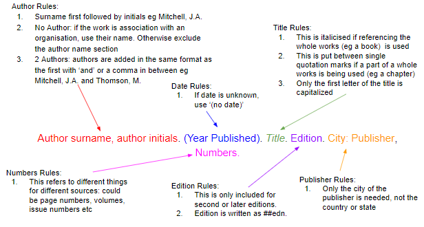 Ultimate Citation Cheat Sheet Mendeley