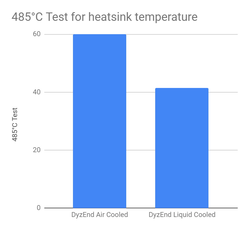 485°C Test for heatsink temperature (Dyzend Air cooled vs Dyzend Liquid cooled)