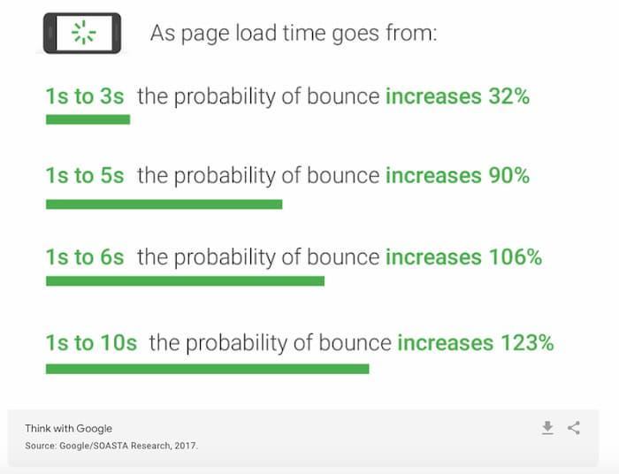 Google báo cáo xác suất tỷ lệ thoát khi tốc độ trang giảm xuống