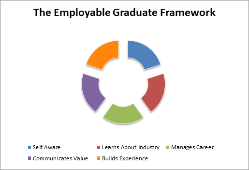 theory of employability Literature on graduate employability is a clear need today and current paper achieves this by summarizing the major articles on university graduate employability theoretical frameworks and empirical studies despite the large number of studies, graduate employability appears to be suffering from the.