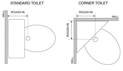 standard and corner toilet
