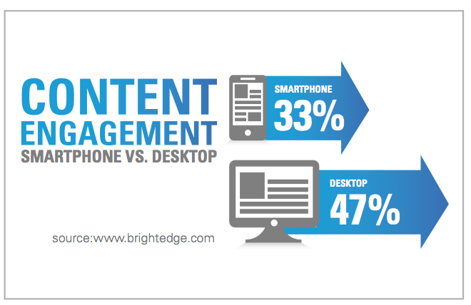 A sample breakdown of content engagement across two platforms. Source: Martech - Troubleshoot Content Management System - The Rev