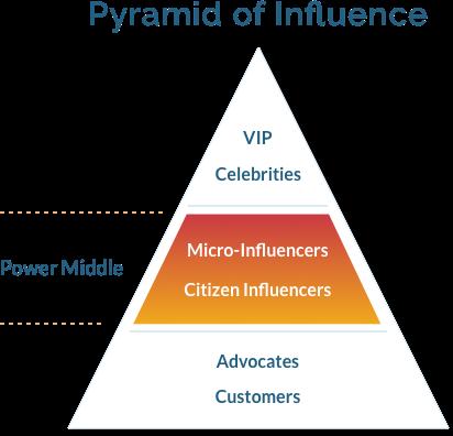 Image result for influencer pyramid