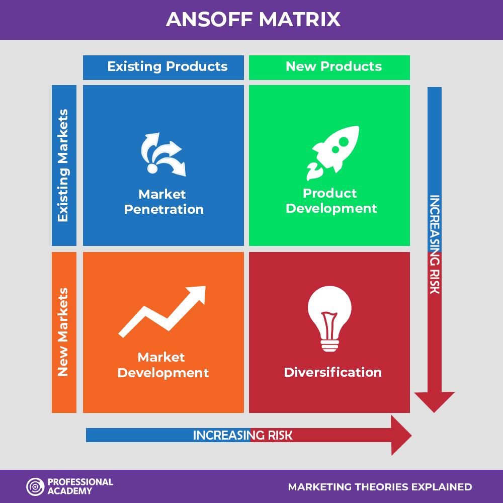 ma trận Ansoff - chiến lược - sản phẩm - thị trường