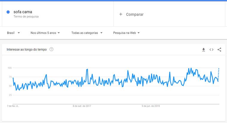 google trends para sofa cama