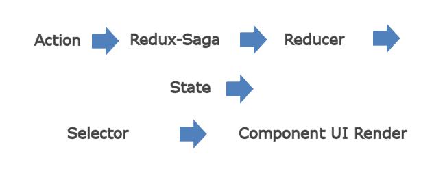 Why use Redux Saga